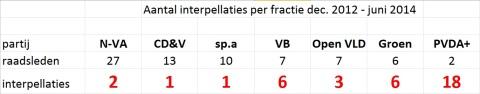 Aantal interpellaties per fractie in de voorbije dertien maanden: slechts vier van de 37 kwamen van de meerderheid.