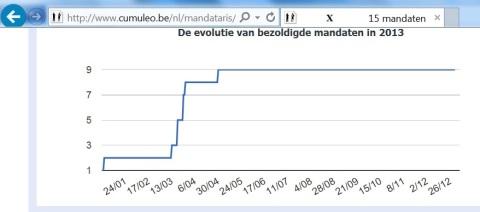 Er zijn voor wie de verandering in 2013 een stijgende curve bracht