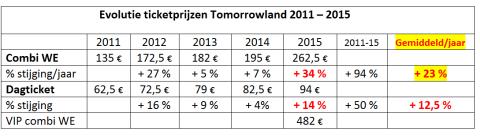 Sinds 2011 stegen ticketprijzen gemiddeld met 12 à 23% per jaar, de huurprijs van De Schorre blijft op peil van 2011 tot... 2028