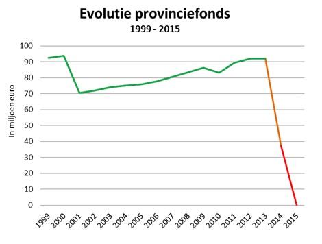 Het provinciefonds was vroeger een voorname financieringsbron. In 2013 bedroeg het nog 92 miljoen €, twee jaar later nul. Homans wil met de 'afslanking' nu ook nog 27 miljoen van de provinciale opcentiemen afpakken, vooral ten gunste van waterhoofd Vlaamse regering.